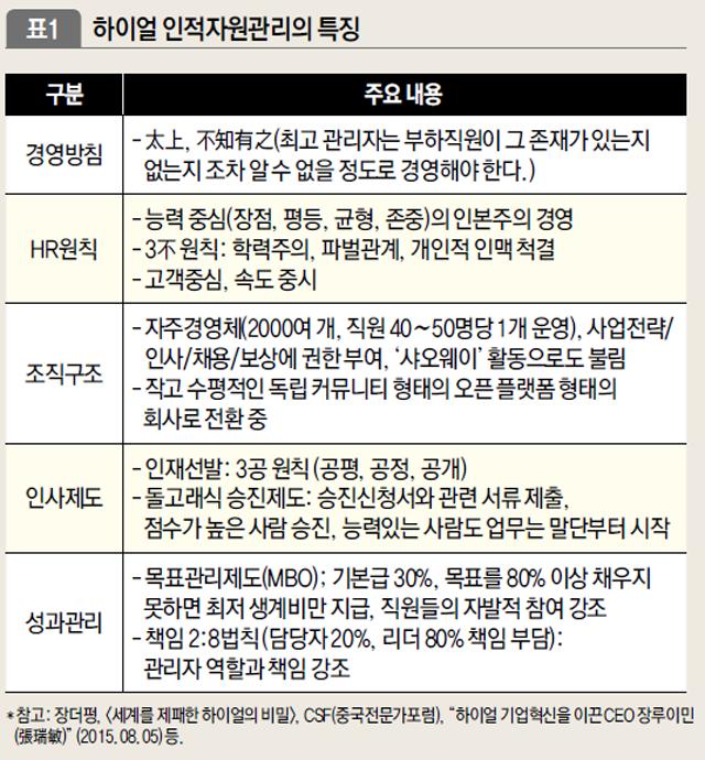 2_2하이얼혁신.png