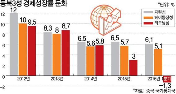동북3성성장률둔화.png