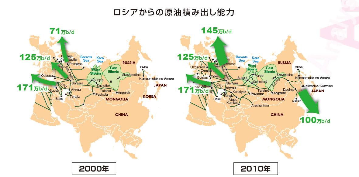 러시아의 원유공급능력 2000년과 2010년 비교.jpg