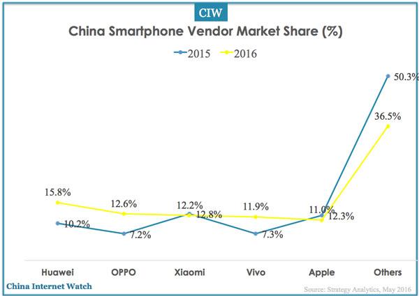 2_3 중국스마트폰20161분기.jpg