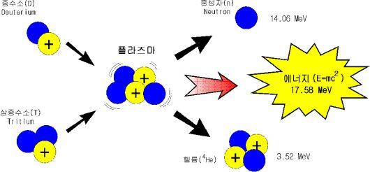 삼중수소.jpg
