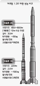20110217 대포동 1, 2호 비교.JPG