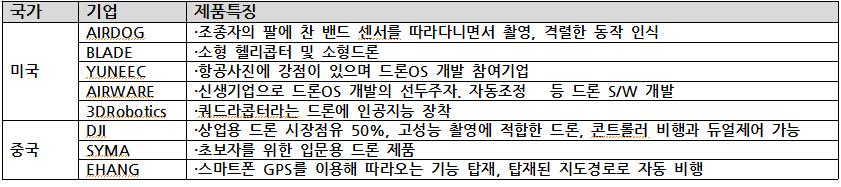 미중드론기업 정리.png