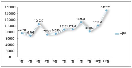 그래프 대중수출.png