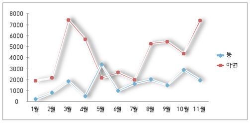 그래프 동 아연.png