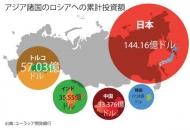 기획 푸틴의 동방외교와 극동개발의 국제정치 5