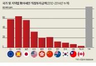 3. 중국 일본의 '경제전쟁'- 일본 뒷마당으로 밀려드는 차이나 파워