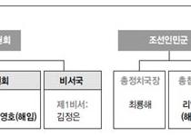 김정은 체제 3달만에 '넘버3' 축출…  강-온 권력투쟁?