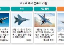 '깡통' F-35 스텔스전투기 정권말 도입은 '악몽' 부를 것